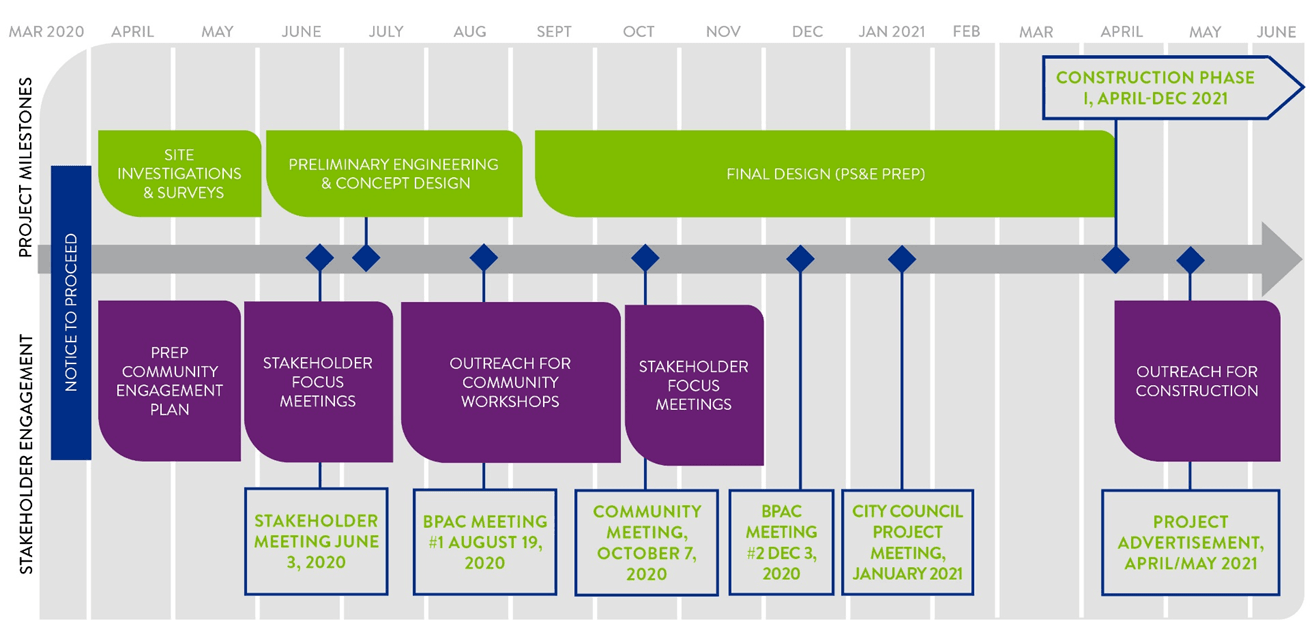 Overall Project Timeline and Activities East Blithedale